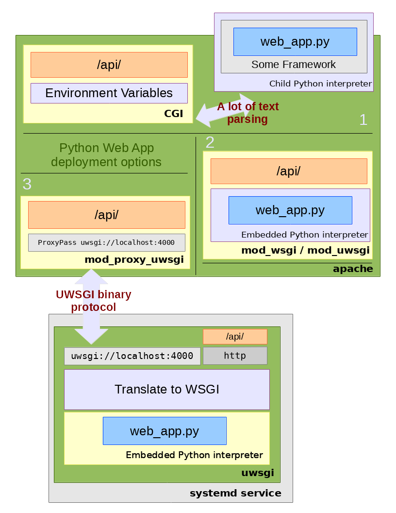 Overview of some WSGI deployment methods