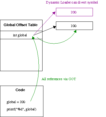 Global Offset Table operation with data variables