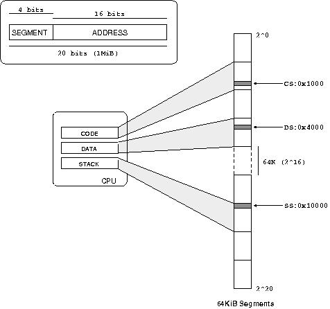 Segmentation with 64KiB segments
