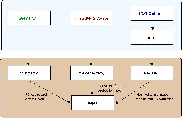 Linux shared memory overview